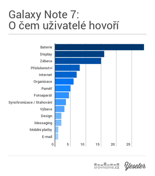 Apple iPhone 7 a Samsung Galaxy Note 7