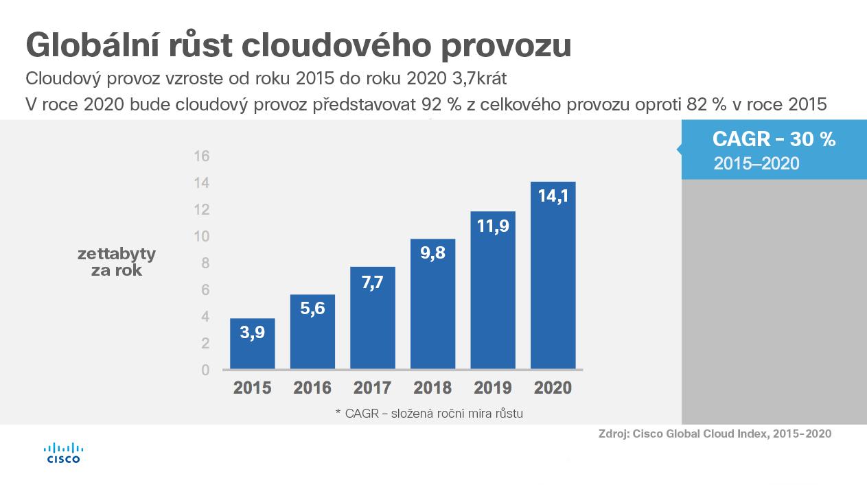 2_globalni_rust_cloud