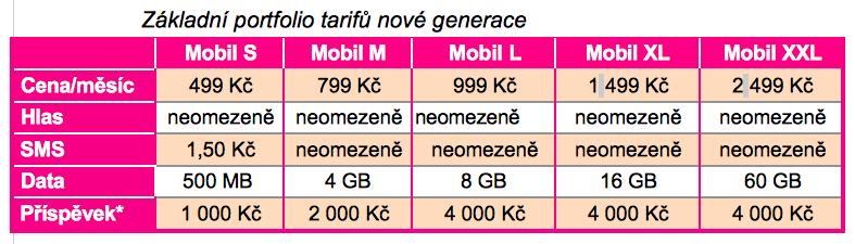 mobilní tarify